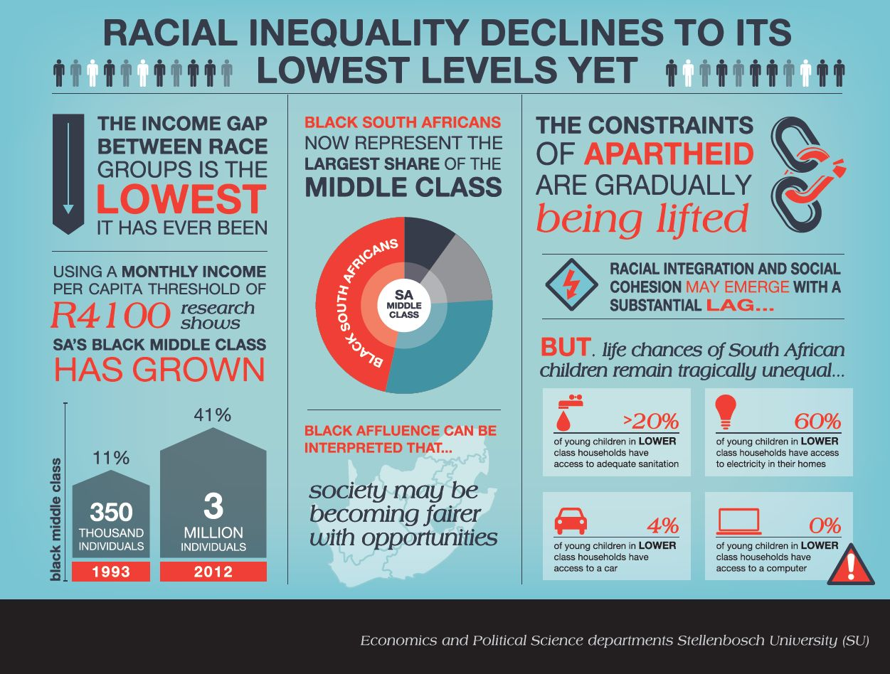income inequality reduction in south africa Solving south africa's inequality headache: addressing wealth, income  helped alleviate poverty but limited the impact on reducing inequality.